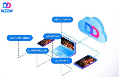 云游戏市场日渐升温 多多云科技率先布局未来.jpg